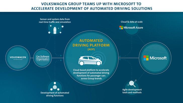 Партнерство Volkswagen и Microsoft. Фото Volkswagen Group